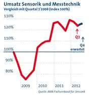 Märkte + Unternehmen: Sensorik und Messtechnik verzeichnet Umsatzrückgänge im 3. Quartal