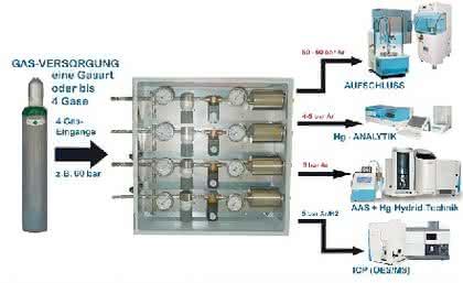 Gasversorgungs- und -steuereinheit: Gasbox: Zentrale Gasversorgung