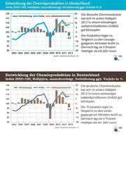 EU-Schuldenkrise erreicht Chemiegeschäft: Produktion gedrosselt