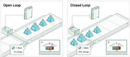 Antriebsoptimierung bei prozess-flexiblen Transportaufgaben: In geschlossener Schleife