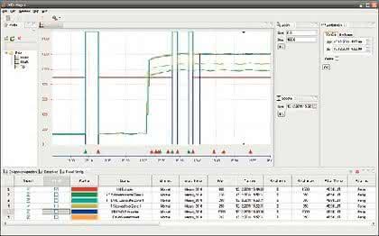 Onedata 5: Prozessdatenerfassung für die Extrusion
