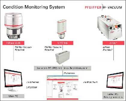 Hydraulik + Pneumatik: Kontinuierliche Überwachung