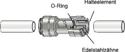 Rohrleitungsschnellverbinder: Rohrfitting