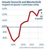 Märkte + Unternehmen: Sensorik und Messtechnik auf Wachstumskurs