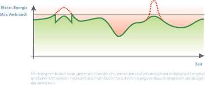 Energiemanagement: Sparschwein Steckdose