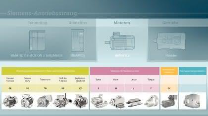 Elektromotorenfamilie: Von robust bis kompakt