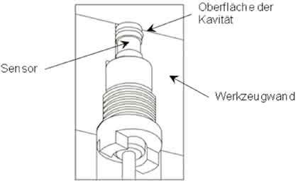 Werkzeuginnendruck: Das Nervensystem  des Spritzgießprozesses