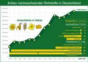 News: Anbaufläche für nachwachsende Rohstoffe 2011