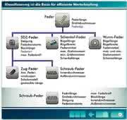 Software: Pro.File meets eCl@ss –  genau ein Name für jedes Bauteil