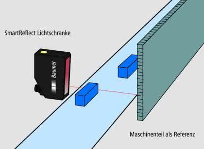 Erhöhte Flexibilität bei optischer Detektion mit Lichtschranken: Lernwilliges Licht