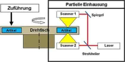 Laser in Montage- und Bearbeitungsschritten: Laser lohnen