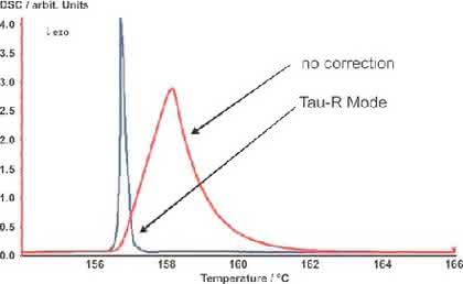 DSC mit Tau-R-Modus: Unverfälschte DSC-Ergebnisse
