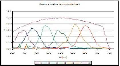 MMCS-Sensoren: Multiple Color Sensoren für die Inline-Farbmessung