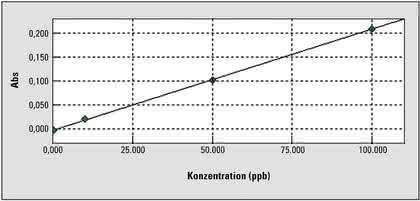 Atomabsorptions-Spektrometer AA-7000G: Quecksilber  in der Nahrungskette
