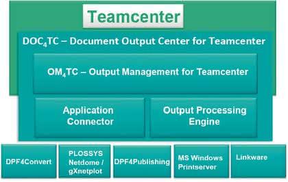 Märkte + Unternehmen: Output Management für Teamcenter