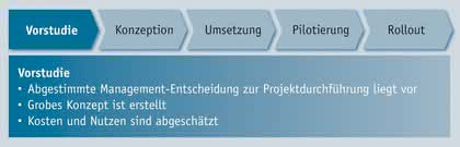 Datenanalyse: Ein Bebauungsplan für die DMS-Auswahl