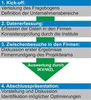News: Benchmarking-Portal für Spritzgießer neu eröffnet