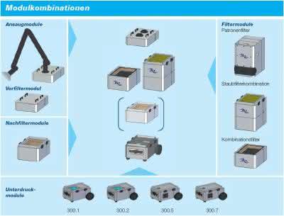 ULT, modulare Bauweise, Absauggeräte, Filtergeräte: Reine Luft, starke Leistung