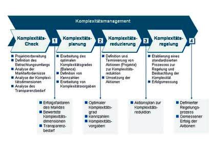 Komplexitätsmanagement: Komplexitätsmanagement für den Mittelstand