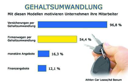 Firmenwagen statt Gehalt: Dienstwagen statt Gehalt