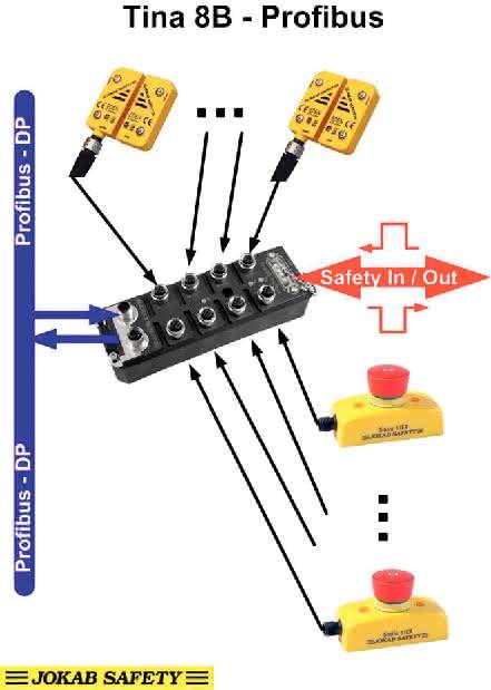 Stecker: Sensorinformation übertragen
