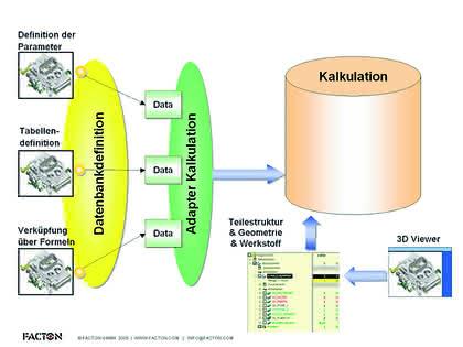 Kalkulationssoftware: Wissensbasierte Kalkulation