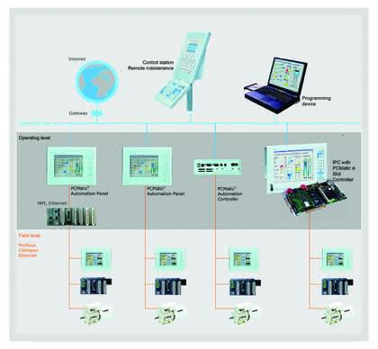 Antriebstechnik: Vom Produzenten zum Systempartner
