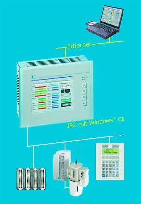 Antriebe und Steuerungen: IEC-61131 oder STEP 7