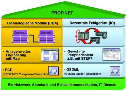 Ethernet in der Automatisierung: Profi im industriellen Ethernet