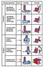 Handhabungstechnik: Reihenweise Einzelstücke