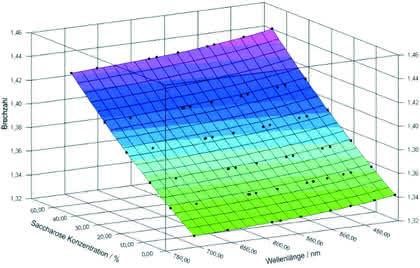 FB: Spektrale Messungen der Brechzahlen