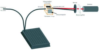 """Fachbeitrag: Akustooptik im Dienste der """"Microplate-Technology"""""""