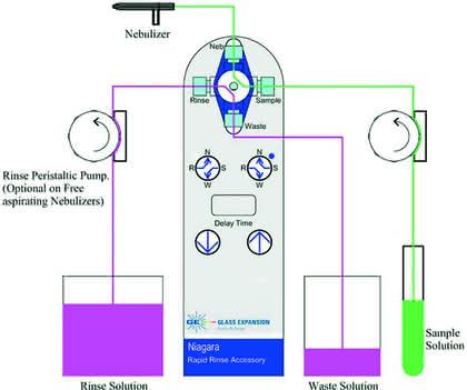 Spektroskopie: Die schnellere Probeneinbringung...