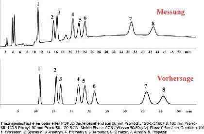 HPLC-Software POPLC Optimizer: Triazin-Trennung in der HPLC jetzt optimiert