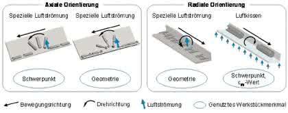 Institut für Fabrikanlagen und Logistik: Strömung schafft Ordnung