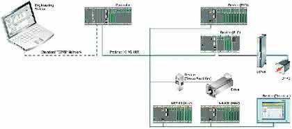 M1-Steuerung und Profinet: Vollständige Integration
