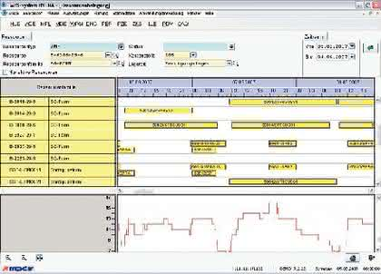 KI + Datenanalyse: Verschwender entdecken