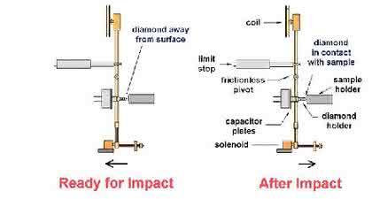 NanoTest-System: Nano-Impakt-Untersuchungen  an Oberflächen