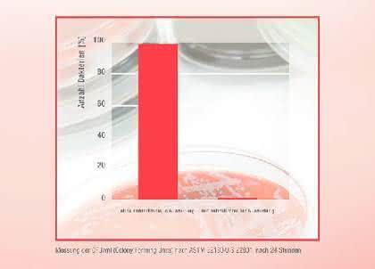 ASA Luran s BX 13042: Der Mikroben-Killer