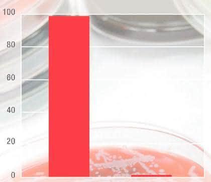Antimikrobieller Kunststoff: Keimfrei versilbert