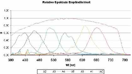 MMXCS6: Farben spektral messen