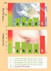 Emissionsarme PP-LGF-Typen: Saubere Luft im Pkw