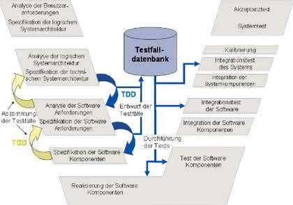 Software: Test Driven Design in der Mechatronik – Teil 1
