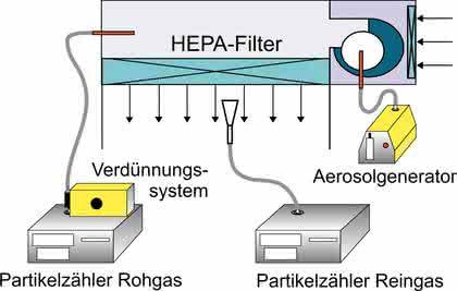 Aerosoltechnik in der Kunststoffverarbeitung: Partikeln auf der Spur