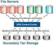 KI + Datenanalyse: Daten in der Wolke  archivieren