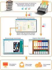 Datenanalyse: »Das papierlose Büro ist ein  gut gepflegter Mythos«