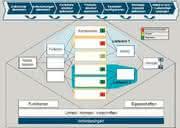 Produktionssysteme: Systems-Engineering  in der frühen Phase der  Produktentwicklung