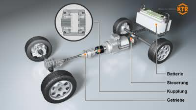 KTR, Bogenzahnkupplung, Kupplung, Elektroantrieb: Gut verbunden und bestens isoliert