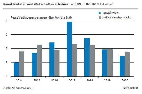 Die Baubranche in Europa verliert etwas an Fahrt, meldet das ifo-Institut in München.