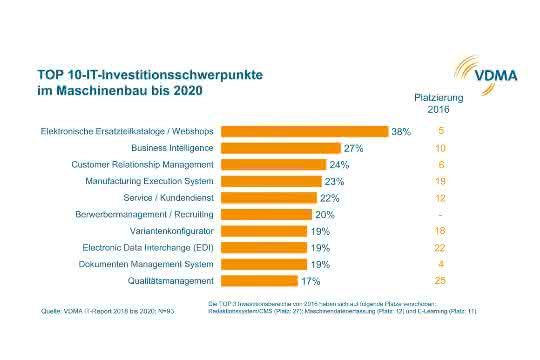 VDMA-IT-Investitionen